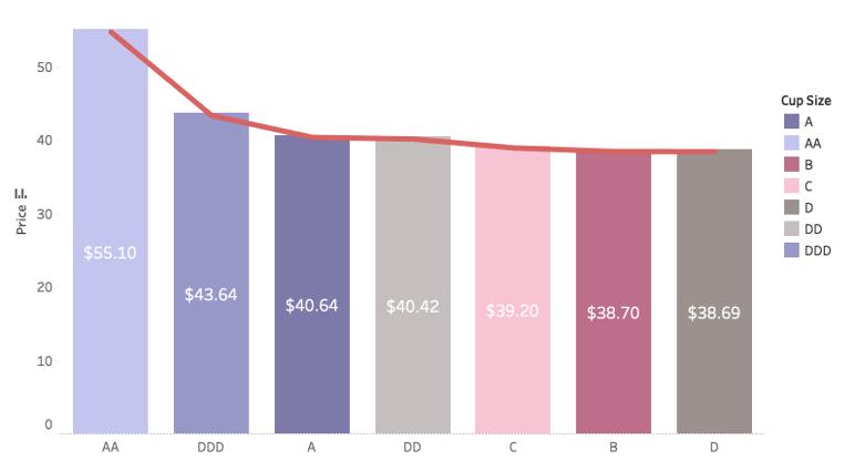 size vs. price